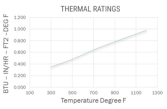 THERMAL CONDUCTIVITY AND ACOUSTIC