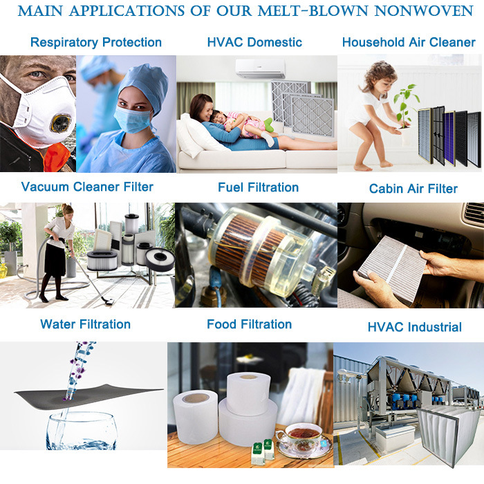 Popular Applications Areas of Meltblown Fabrics
