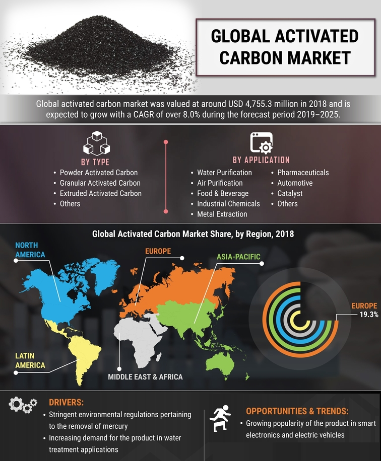 What are activated carbon filters used for?