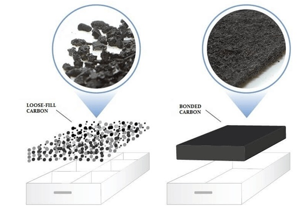 Activated Carbon Meltblown Filter Media