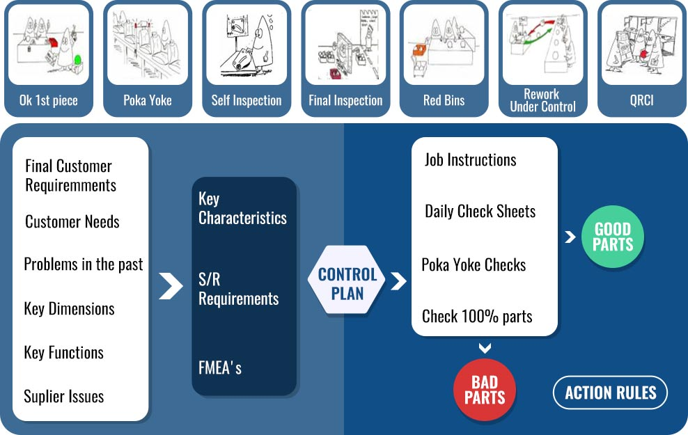 Manufacturing Quality Controls